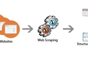 Εργαλείο αυτόματης συλλογής πληροφοριών από ιστοσελίδες